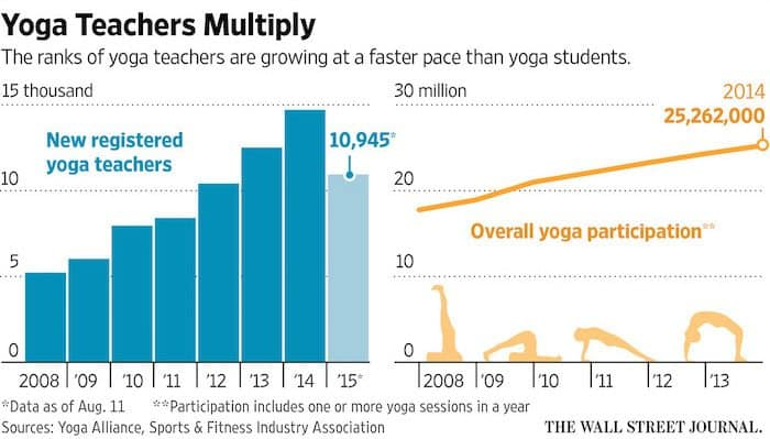 yoga teaching marketing is oversaturated